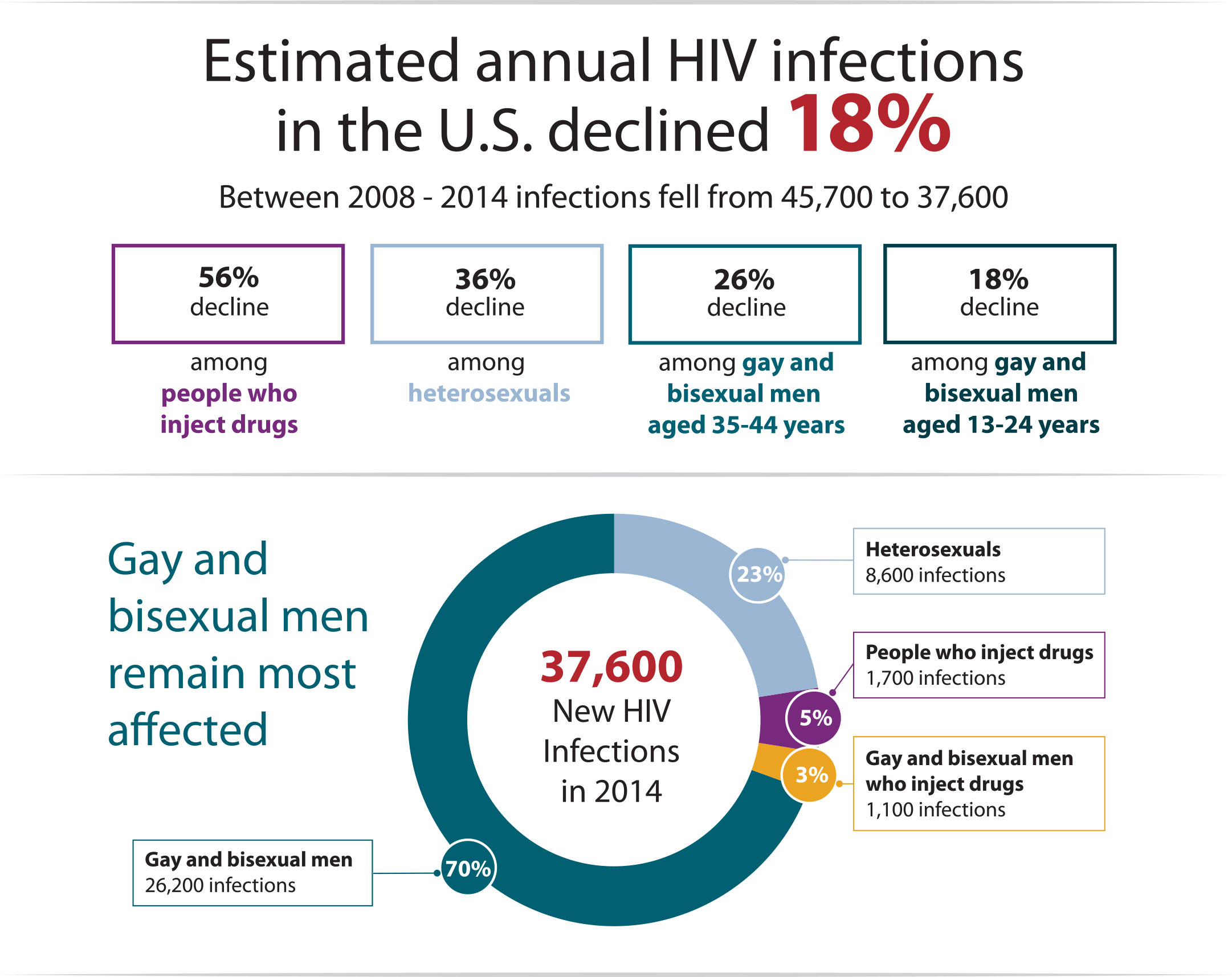 Percentage of gay aids case