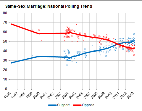 marriage Opinion on gay