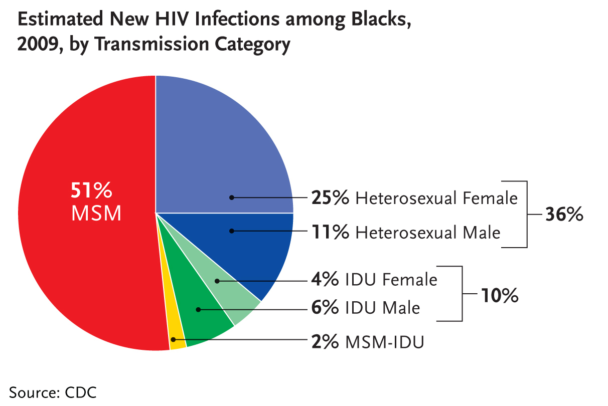 case gay Percentage of aids