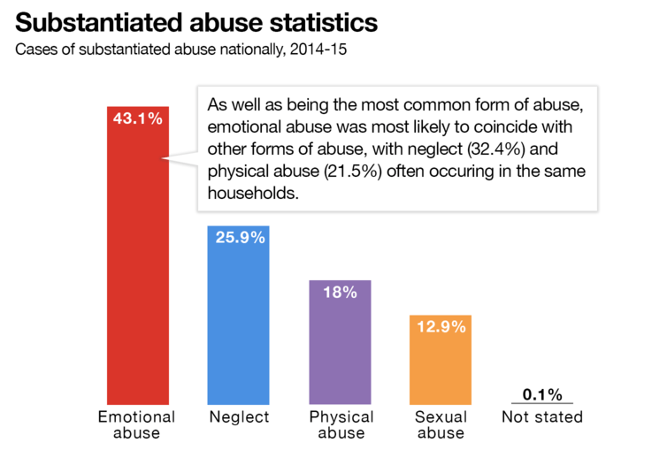 sexually Statistics abused gays of