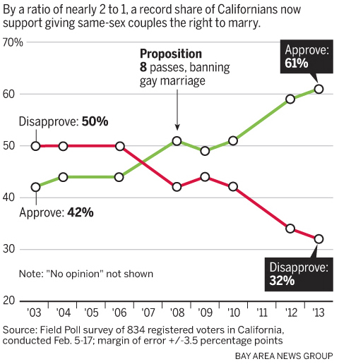 of gay california in Status marriage